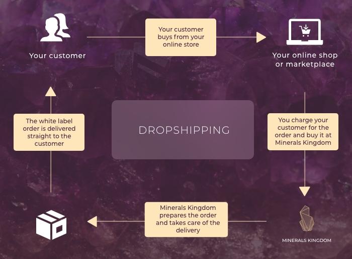 Drop shipping program process with Minerals Kingdoms
