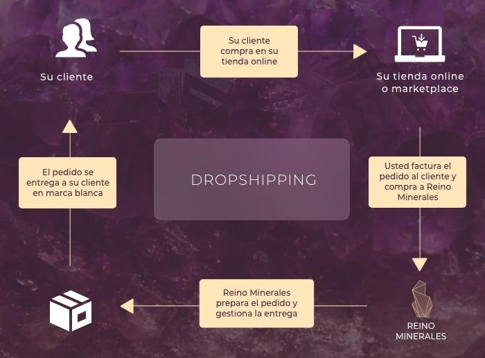 El proceso del programa de envío con Reino Minerales