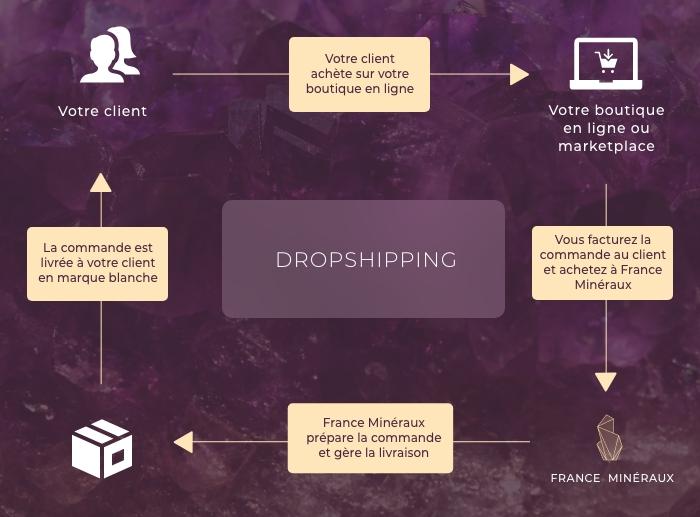 Process du programme de dropshipping avec France Minéraux